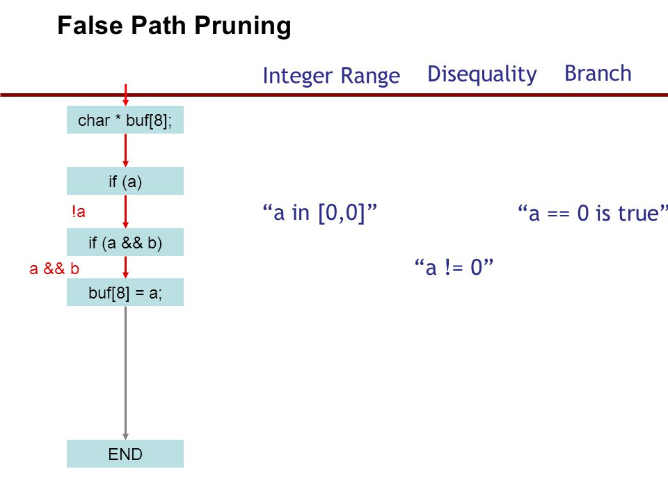 False Path Pruning Disequality Branch Integer Range a in [0,0]